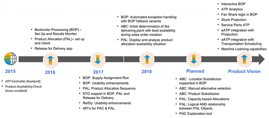 SAP's latest roadmap for Advanced ATP